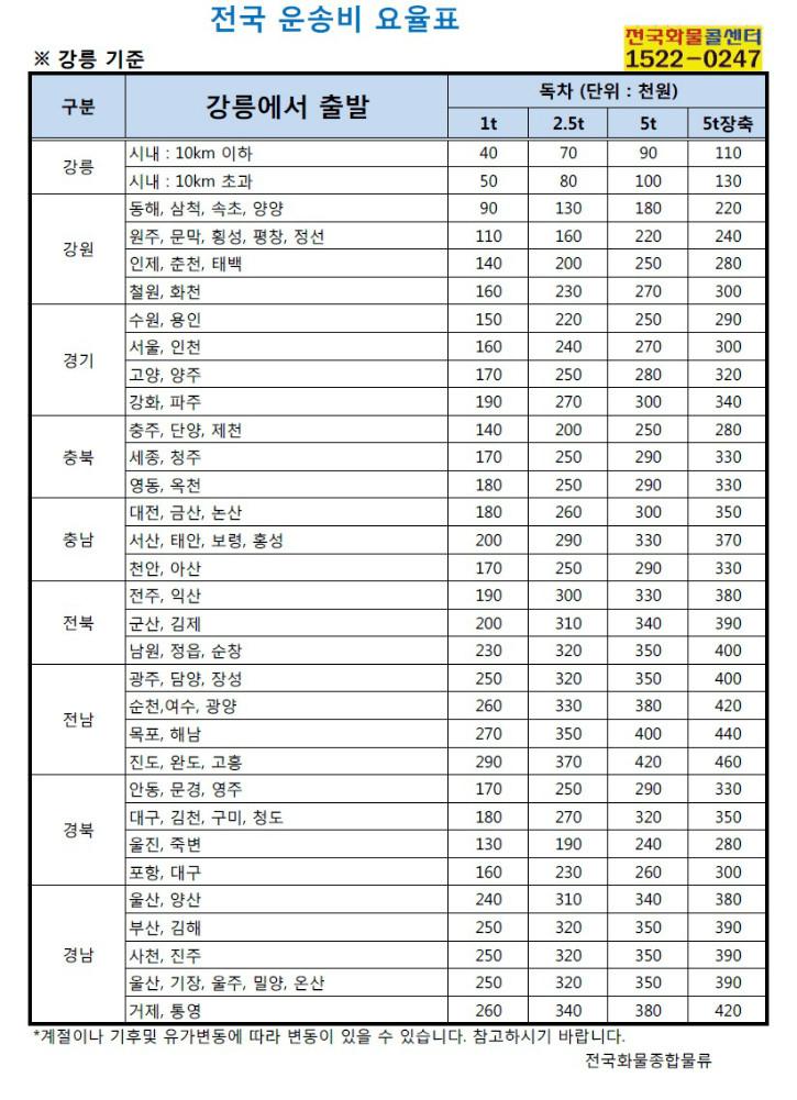 화물_화물운송_전국화물콜센터_전국화물강릉.jpg