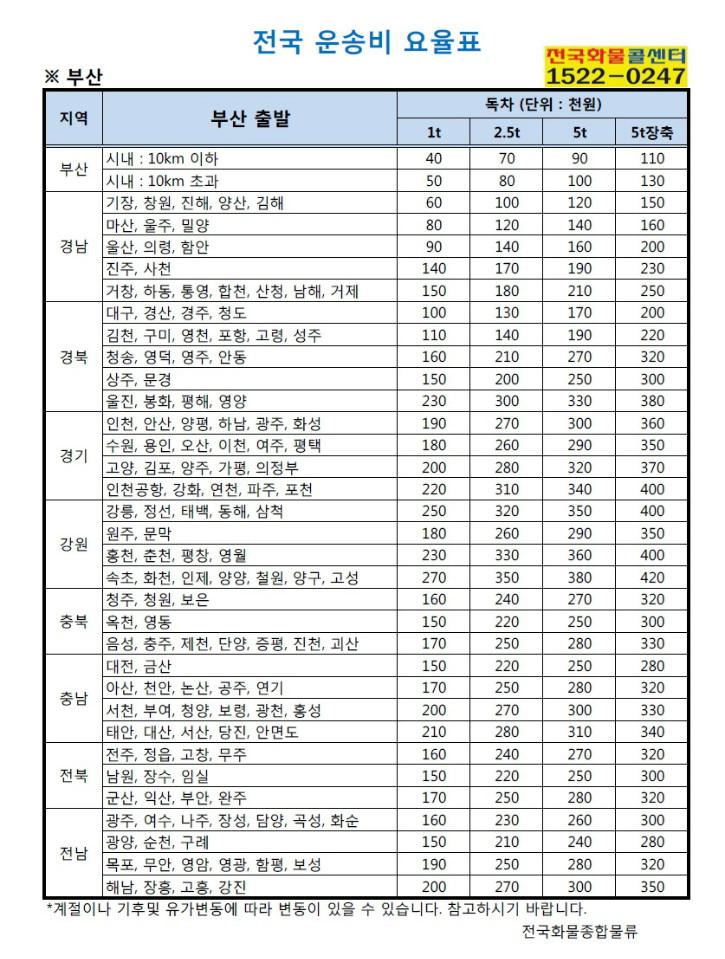 화물_화물운송_전국화물콜센터_전국화물부산.jpg